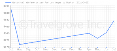 Price overview for flights from Las Vegas to Boston