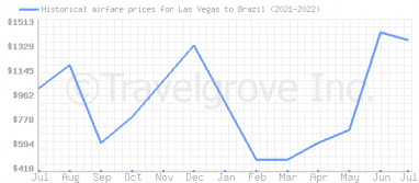 Price overview for flights from Las Vegas to Brazil