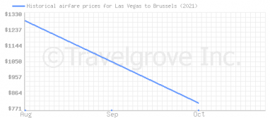 Price overview for flights from Las Vegas to Brussels