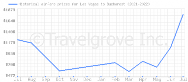 Price overview for flights from Las Vegas to Bucharest