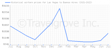 Price overview for flights from Las Vegas to Buenos Aires