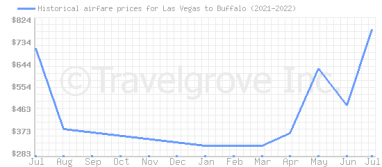 Price overview for flights from Las Vegas to Buffalo