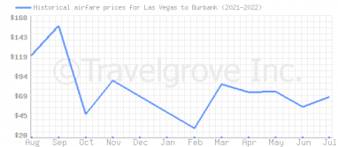 Price overview for flights from Las Vegas to Burbank