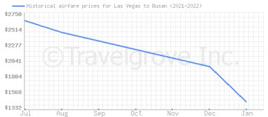Price overview for flights from Las Vegas to Busan