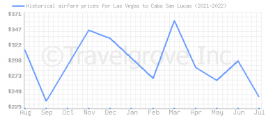 Price overview for flights from Las Vegas to Cabo San Lucas