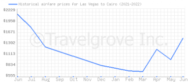 Price overview for flights from Las Vegas to Cairo