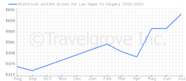 Price overview for flights from Las Vegas to Calgary