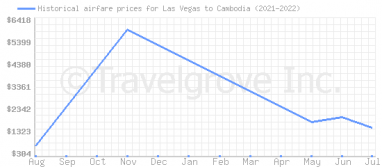 Price overview for flights from Las Vegas to Cambodia