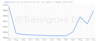 Price overview for flights from Las Vegas to Canada