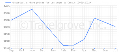 Price overview for flights from Las Vegas to Cancun
