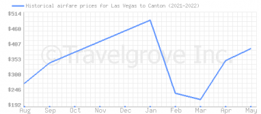 Price overview for flights from Las Vegas to Canton
