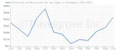 Price overview for flights from Las Vegas to Caribbean