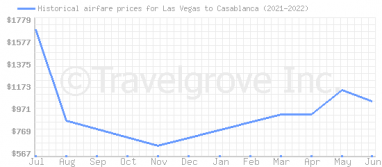 Price overview for flights from Las Vegas to Casablanca