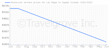 Price overview for flights from Las Vegas to Cayman Islands