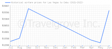 Price overview for flights from Las Vegas to Cebu