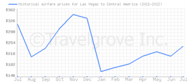 Price overview for flights from Las Vegas to Central America