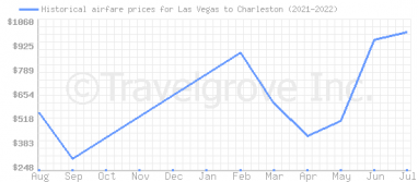 Price overview for flights from Las Vegas to Charleston