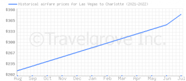 Price overview for flights from Las Vegas to Charlotte