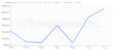 Price overview for flights from Las Vegas to Chennai