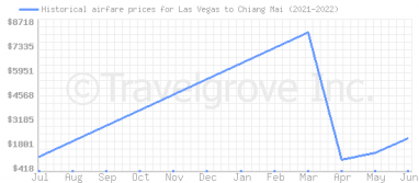 Price overview for flights from Las Vegas to Chiang Mai