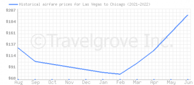 Price overview for flights from Las Vegas to Chicago