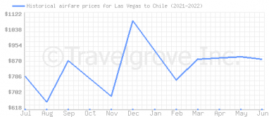Price overview for flights from Las Vegas to Chile