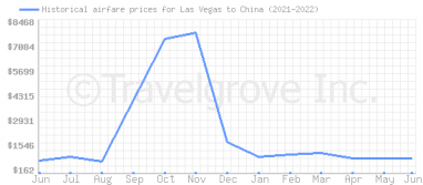 Price overview for flights from Las Vegas to China