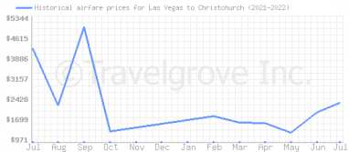Price overview for flights from Las Vegas to Christchurch