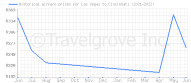 Price overview for flights from Las Vegas to Cincinnati
