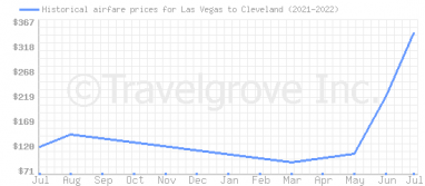 Price overview for flights from Las Vegas to Cleveland