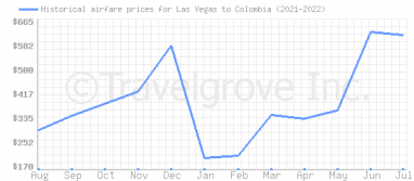 Price overview for flights from Las Vegas to Colombia