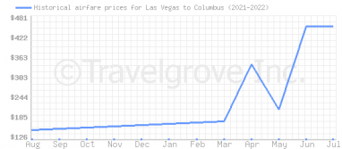Price overview for flights from Las Vegas to Columbus