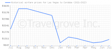 Price overview for flights from Las Vegas to Cordoba