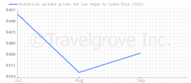 Price overview for flights from Las Vegas to Costa Rica