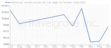Price overview for flights from Las Vegas to Curacao