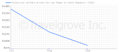 Price overview for flights from Las Vegas to Czech Republic