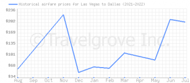 Price overview for flights from Las Vegas to Dallas