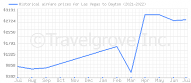 Price overview for flights from Las Vegas to Dayton