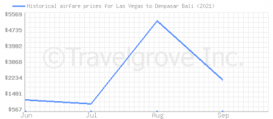Price overview for flights from Las Vegas to Denpasar Bali
