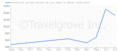 Price overview for flights from Las Vegas to Denver