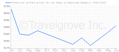 Price overview for flights from Las Vegas to Dominican Republic