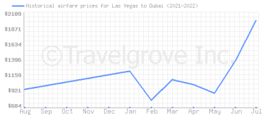 Price overview for flights from Las Vegas to Dubai
