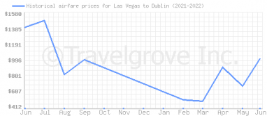 Price overview for flights from Las Vegas to Dublin