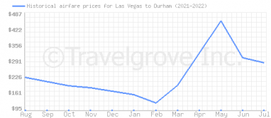 Price overview for flights from Las Vegas to Durham