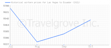 Price overview for flights from Las Vegas to Ecuador