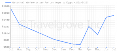 Price overview for flights from Las Vegas to Egypt