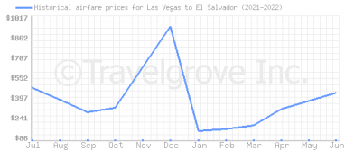 Price overview for flights from Las Vegas to El Salvador