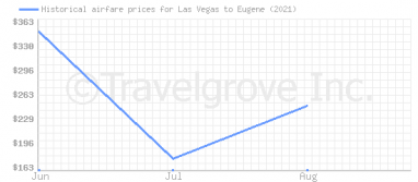 Price overview for flights from Las Vegas to Eugene