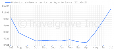 Price overview for flights from Las Vegas to Europe