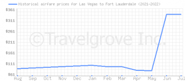 Price overview for flights from Las Vegas to Fort Lauderdale